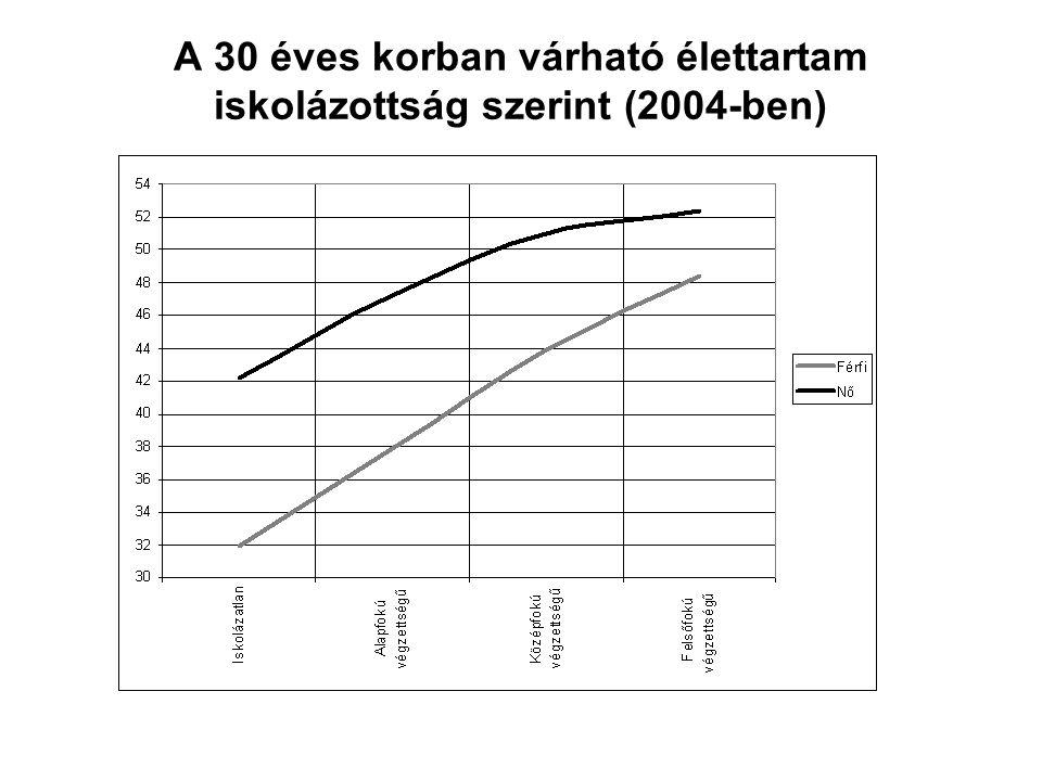 A 30 éves korban várható élettartam iskolázottság szerint (2004-ben)