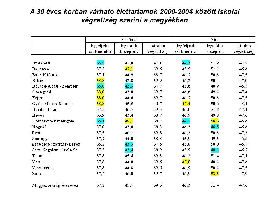 A 30 éves korban várható élettartamok 2000-2004 között iskolai végzettség szerint a megyékben