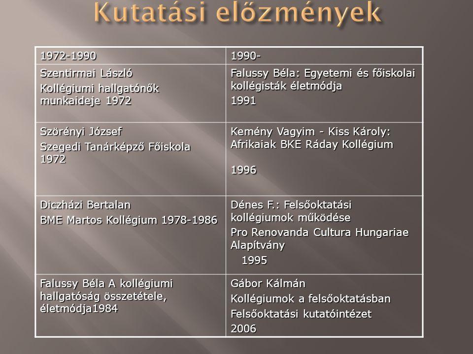 1972-19901990- Szentirmai László Kollégiumi hallgatónők munkaideje 1972 Falussy Béla: Egyetemi és főiskolai kollégisták életmódja 1991 Szörényi József