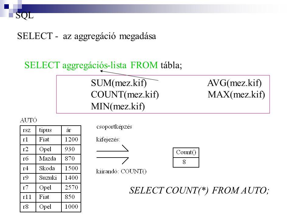 SQL SUM(mez.kif) AVG(mez.kif) COUNT(mez.kif) MAX(mez.kif) MIN(mez.kif) SELECT COUNT(*) FROM AUTO; SELECT - az aggregáció megadása SELECT aggregációs-l