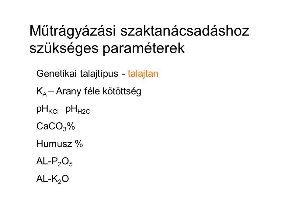 Műtrágyázási szaktanácsadáshoz szükséges paraméterek Genetikai talajtípus - talajtan K A – Arany féle kötöttség pH KCl pH H2O CaCO 3 % Humusz % AL-P 2