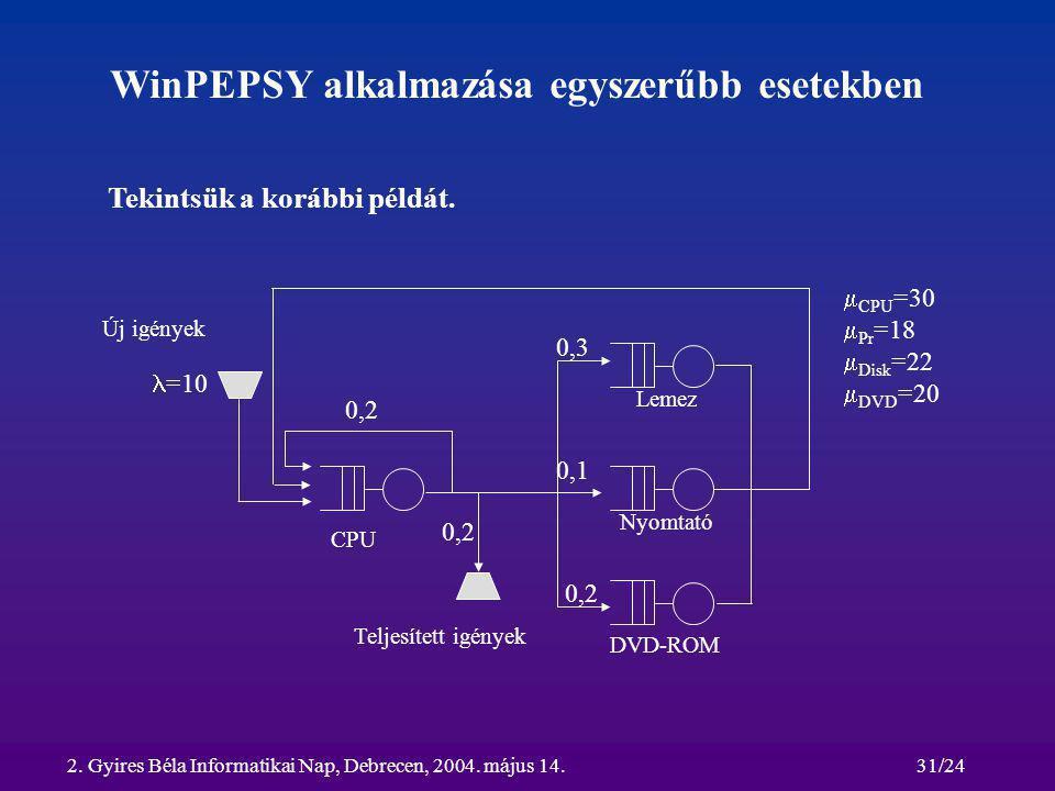2. Gyires Béla Informatikai Nap, Debrecen, 2004. május 14.31/24 WinPEPSY alkalmazása egyszerűbb esetekben CPU Lemez Nyomtató DVD-ROM Új igények Teljes
