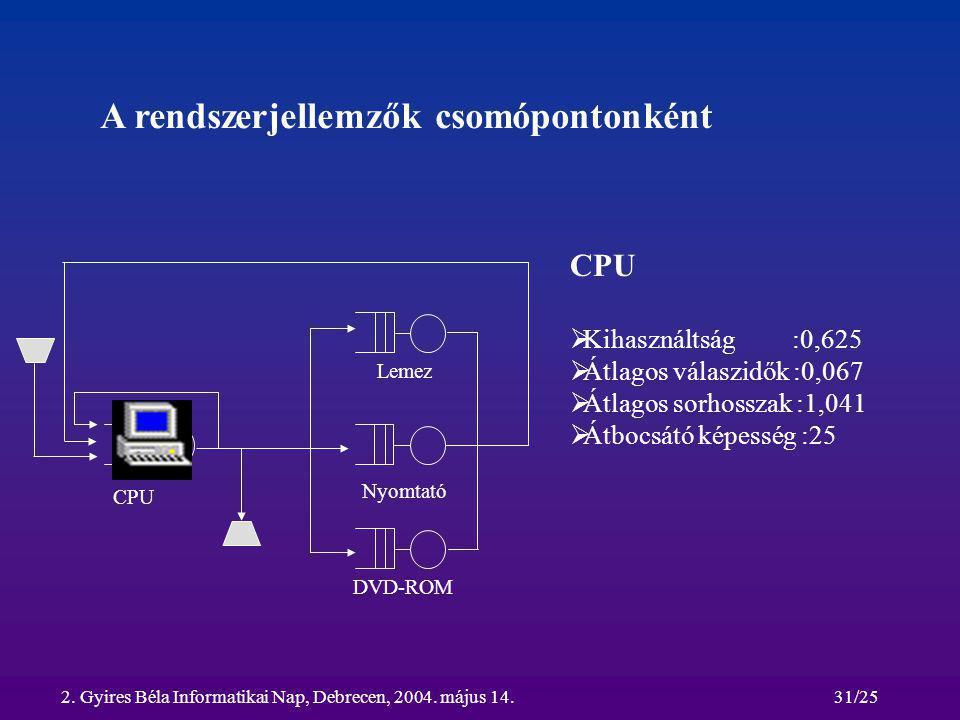 2. Gyires Béla Informatikai Nap, Debrecen, 2004. május 14.31/25 A rendszerjellemzők csomópontonként CPU Lemez Nyomtató DVD-ROM CPU  Kihasználtság :0,