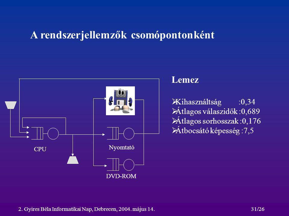 2. Gyires Béla Informatikai Nap, Debrecen, 2004. május 14.31/26 A rendszerjellemzők csomópontonként CPU Lemez Nyomtató DVD-ROM Lemez  Kihasználtság :