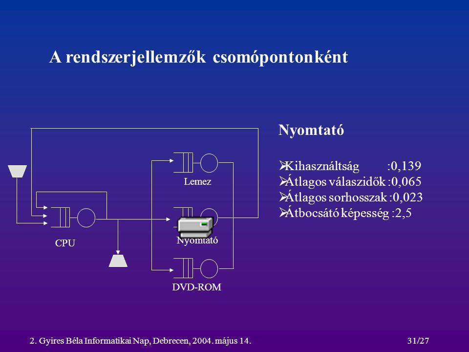 2. Gyires Béla Informatikai Nap, Debrecen, 2004. május 14.31/27 A rendszerjellemzők csomópontonként CPU Lemez Nyomtató DVD-ROM Nyomtató  Kihasználtsá