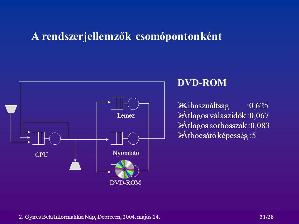 2. Gyires Béla Informatikai Nap, Debrecen, 2004. május 14.31/28 A rendszerjellemzők csomópontonként CPU Lemez Nyomtató DVD-ROM  Kihasználtság :0,625