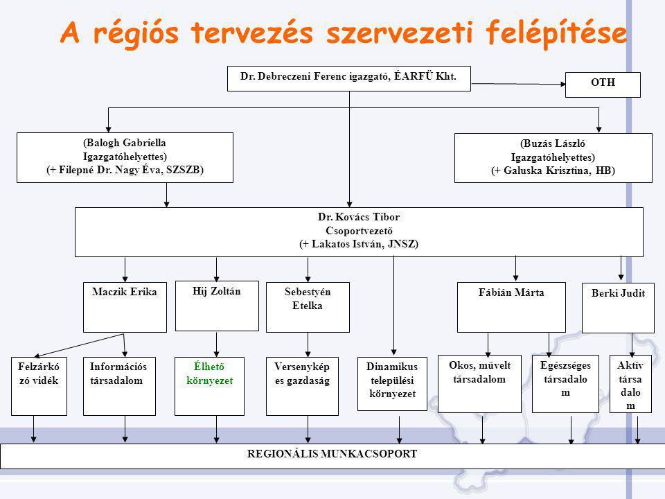 A régiós tervezés szervezeti felépítése Dr. Debreczeni Ferenc igazgató, ÉARFÜ Kht.