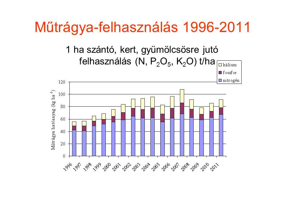 Műtrágya-felhasználás 1996-2011 1 ha szántó, kert, gyümölcsösre jutó felhasználás (N, P 2 O 5, K 2 O) t/ha