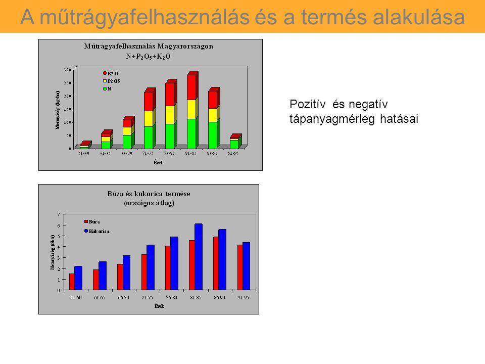 A műtrágyafelhasználás és a termés alakulása Pozitív és negatív tápanyagmérleg hatásai