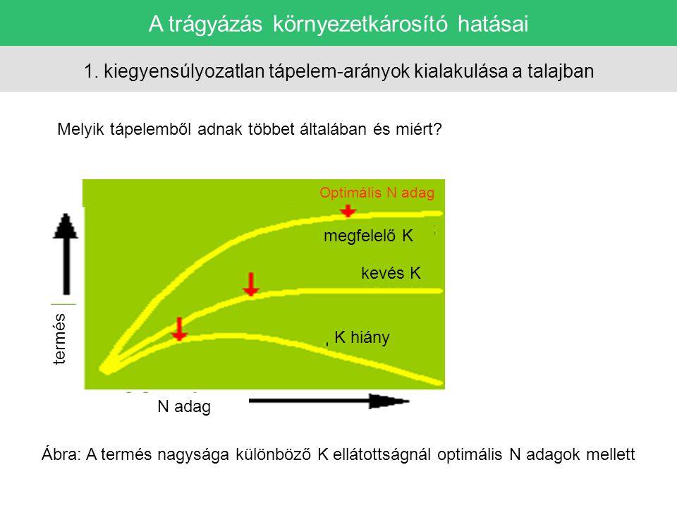 A trágyázás környezetkárosító hatásai 1. kiegyensúlyozatlan tápelem-arányok kialakulása a talajban Melyik tápelemből adnak többet általában és miért?