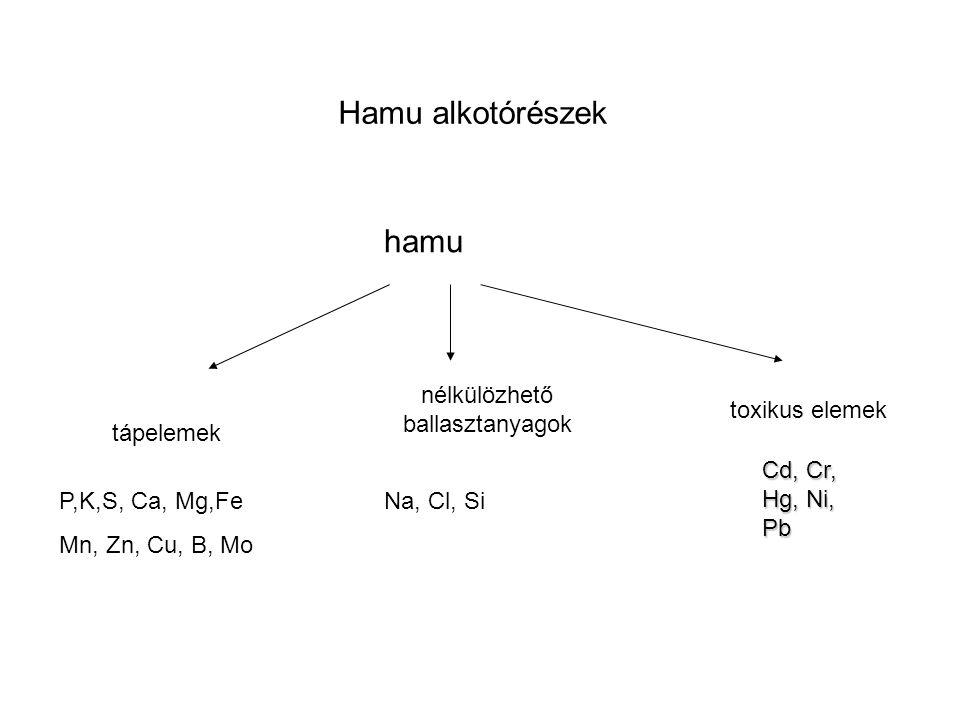 Hamu alkotórészek hamu tápelemek nélkülözhető ballasztanyagok toxikus elemek Cd, Cr, Hg, Ni, Pb Na, Cl, SiP,K,S, Ca, Mg,Fe Mn, Zn, Cu, B, Mo