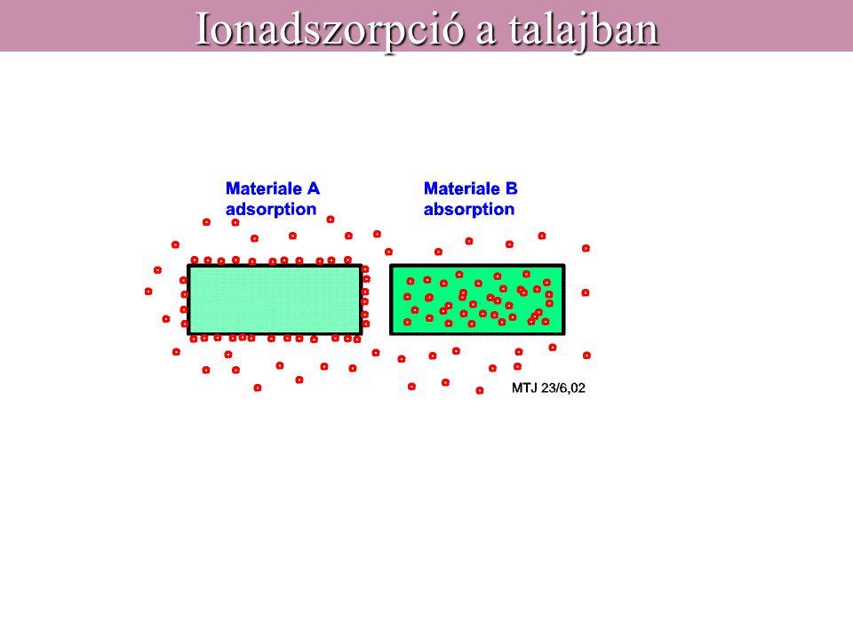 Ionadszorpció a talajban