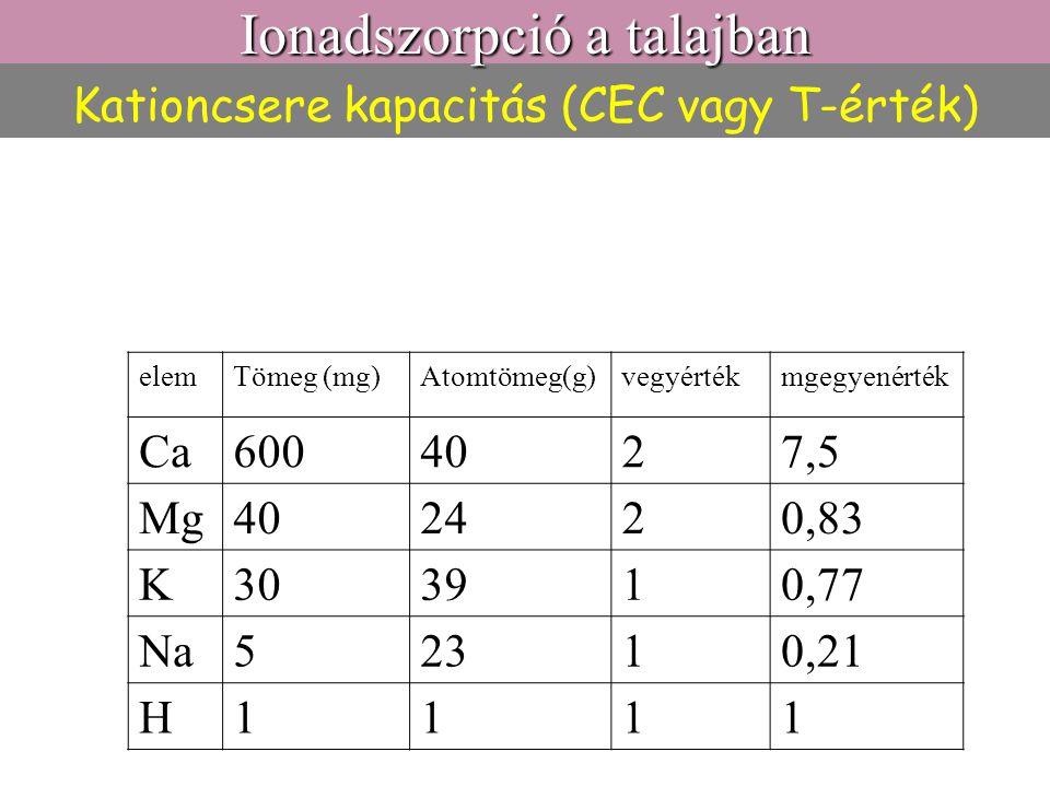Kationcsere kapacitás (CEC vagy T-érték) Ionadszorpció a talajban elemTömeg (mg)Atomtömeg(g)vegyértékmgegyenérték Ca6004027,5 Mg402420,83 K303910,77 N
