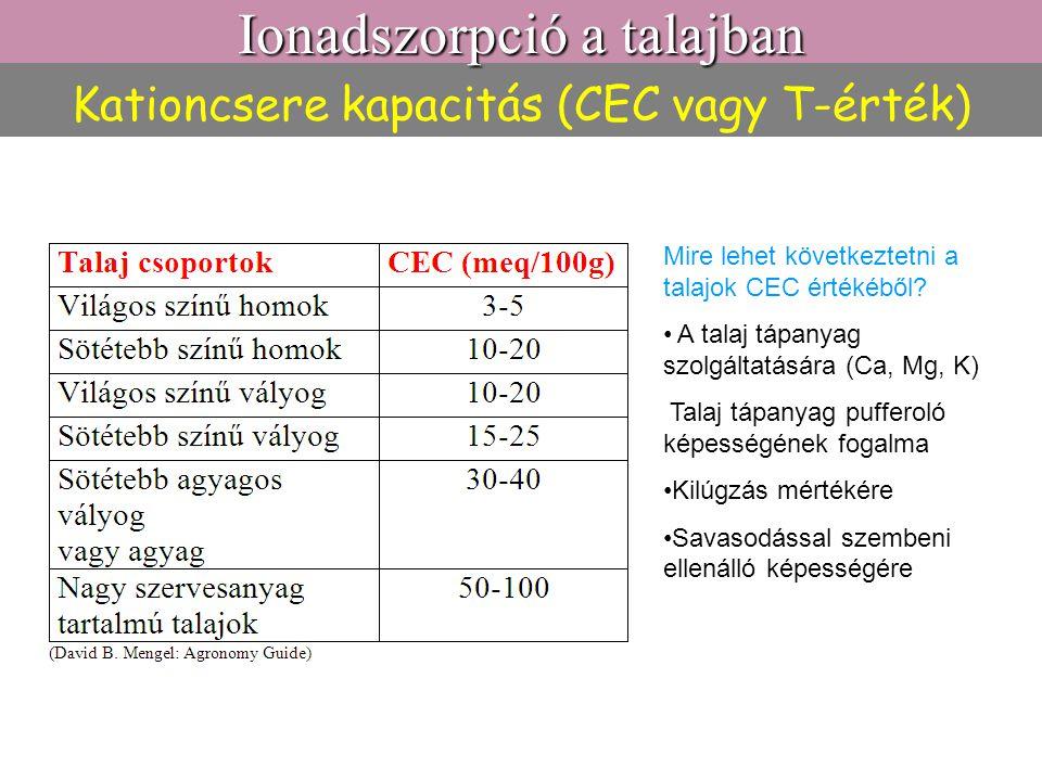 Kationcsere kapacitás (CEC vagy T-érték) Mire lehet következtetni a talajok CEC értékéből? A talaj tápanyag szolgáltatására (Ca, Mg, K) Talaj tápanyag