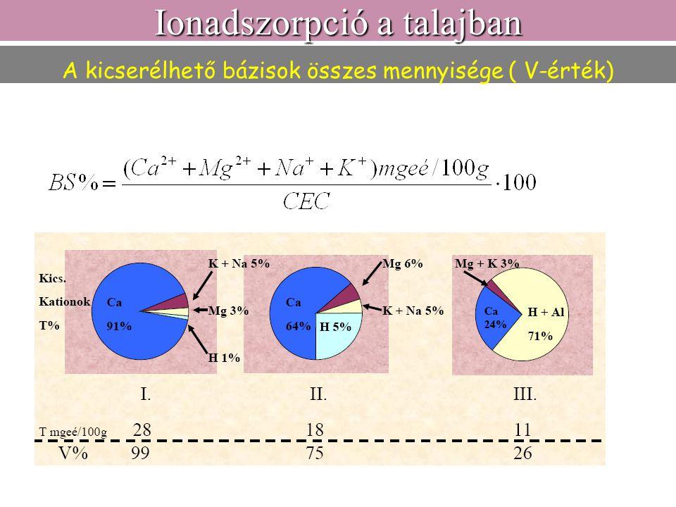 A kicserélhető bázisok összes mennyisége ( V-érték) Ionadszorpció a talajban