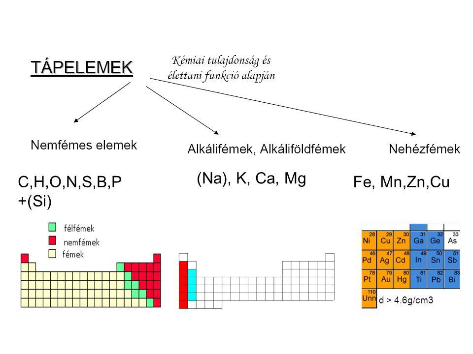 d > 4.6g/cm3 C,H,O,N,S,B,P +(Si) (Na), K, Ca, Mg Fe, Mn,Zn,Cu