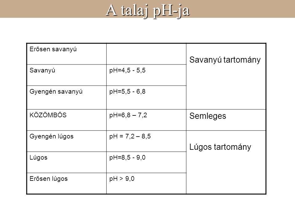 Erősen savanyú Savanyú tartomány SavanyúpH=4,5 - 5,5 Gyengén savanyúpH=5,5 - 6,8 KÖZÖMBÖSpH=6,8 – 7,2 Semleges Gyengén lúgospH = 7,2 – 8,5 Lúgos tartomány LúgospH=8,5 - 9,0 Erősen lúgospH > 9,0 A talaj pH-ja