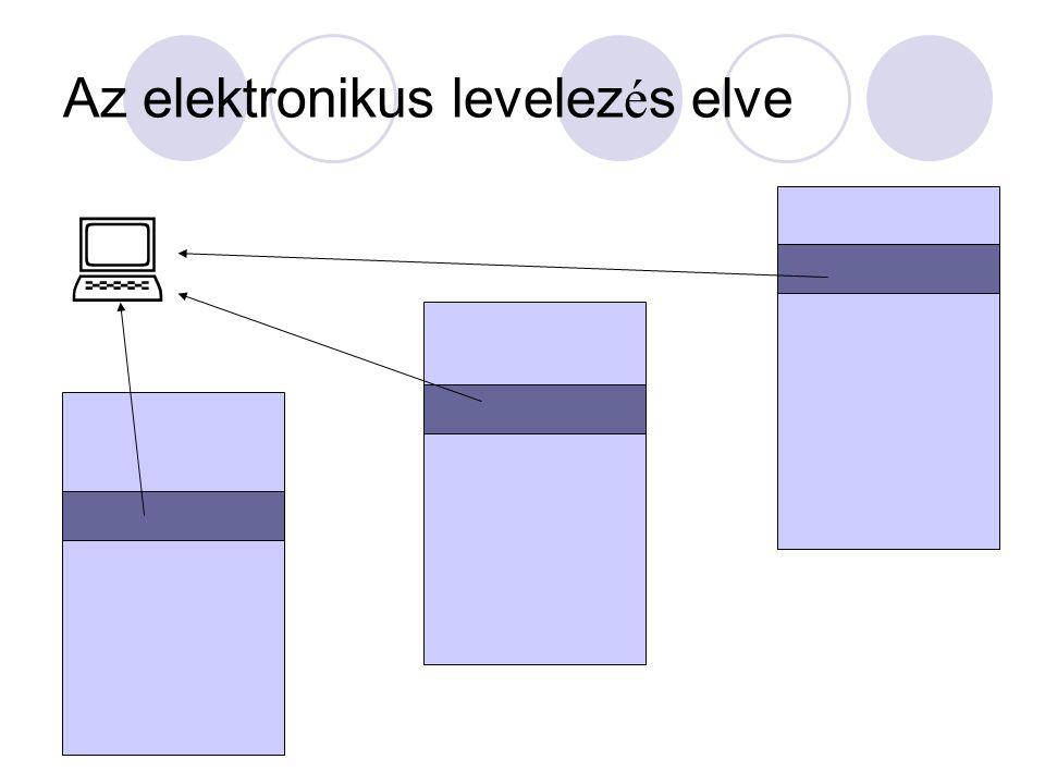 Az elektronikus levelez é s elve 