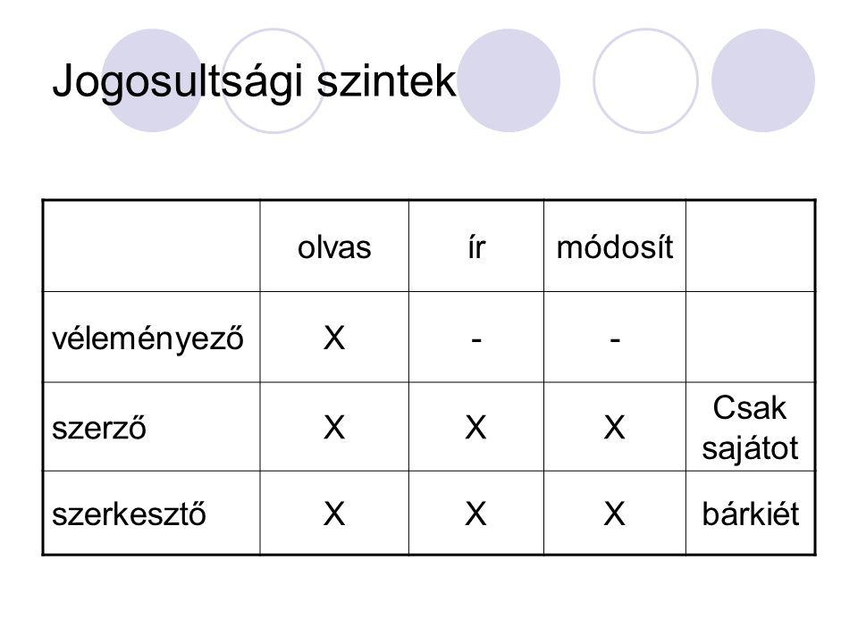 Jogosultsági szintek olvasírmódosít véleményezőX-- szerzőXXX Csak sajátot szerkesztőXXXbárkiét