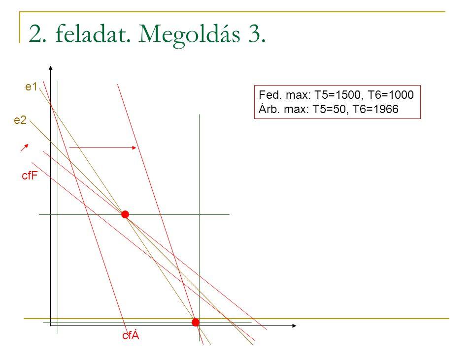 2. feladat. Megoldás 2. T4: megéri-e? Árb. max.: 1000/1 > 500 Fed. max.: 200 T5-T6: lin. prog. e1: 2*T5+3*T6≤6000 e2:2*T5+2*T6≤5000 p1, p2:50≤T5≤1500