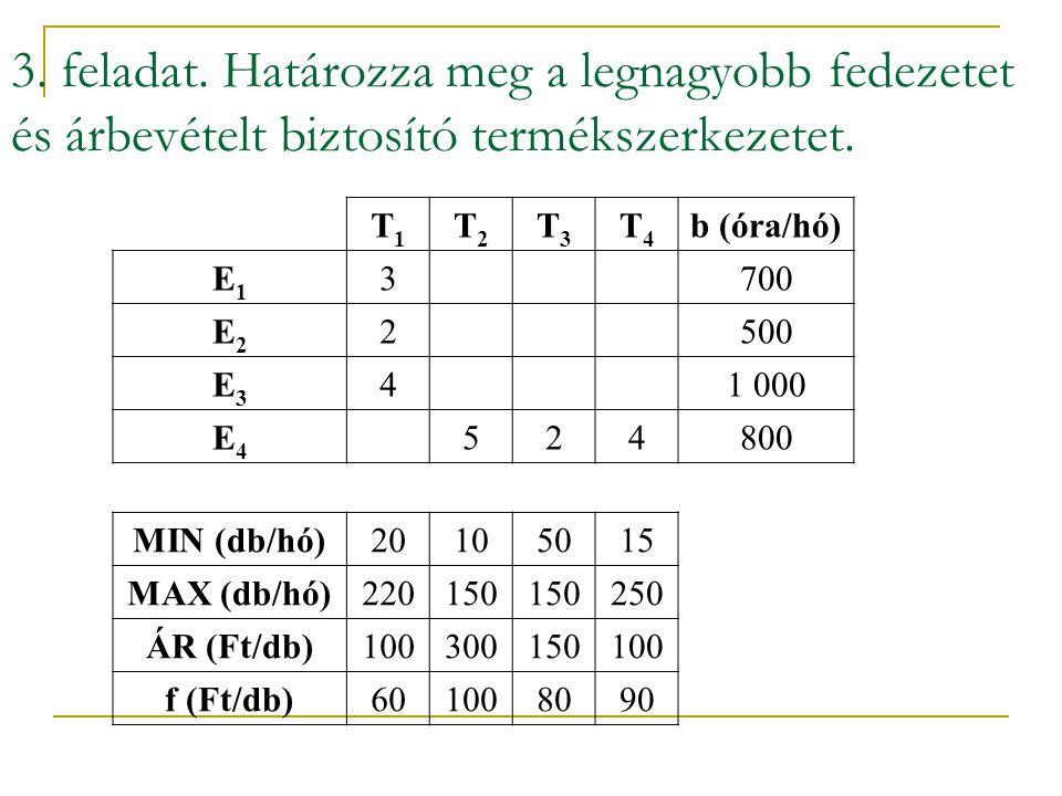2. feladat. Megoldás 3. e2 e1 cfF cfÁ Fed. max: T5=1500, T6=1000 Árb. max: T5=50, T6=1966