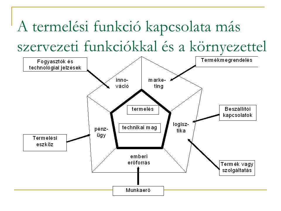 Termelésmenedzsment feladatai A transzformációs folyamat tervezése, struktúrájának meghatározása: Létesítmény elhelyezés Létesítmény beszerelés Technológia kiválasztása, kapacitás meghatározása Termelési folyamat összhangjának meghatározása Munkaerőigény meghatározása Minőségi normák meghatározása Információ áramlás rendje Áramlási folyamatok irányítása (a tervezés során kialakított struktúra működtetése): Kereslet meghatározása Kapacitás és munkaerő szükséglet Transzformációhoz szükséges nyersanyag biztosítása Mindennapi termelésütemezés A termelés során felmerült akadályok elhárítása