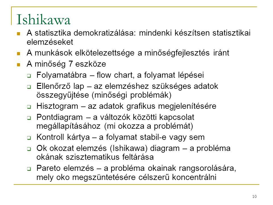 10 Ishikawa A statisztika demokratizálása: mindenki készítsen statisztikai elemzéseket A munkások elkötelezettsége a minőségfejlesztés iránt A minőség
