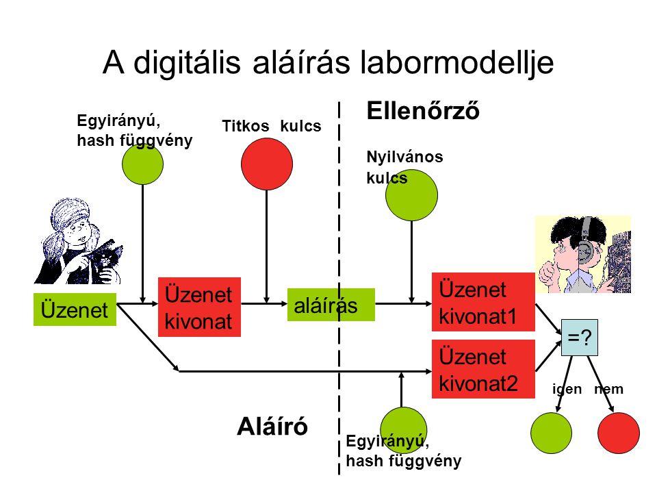 A digitális aláírás labormodellje aláírás Titkos kulcs Nyilvános kulcs Üzenet Üzenet kivonat Egyirányú, hash függvény Üzenet kivonat1 Egyirányú, hash függvény Üzenet kivonat2 = =.