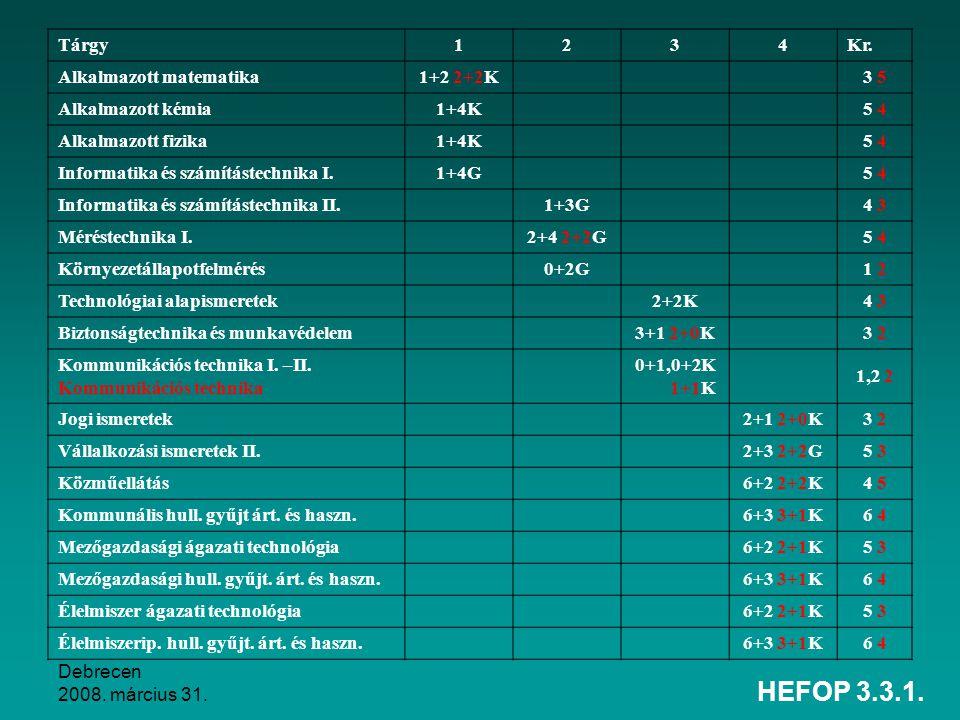 Debrecen 2008. március 31. HEFOP 3.3.1. Tárgy1234Kr. Alkalmazott matematika1+2 2+2K 3 5 Alkalmazott kémia1+4K 5 4 Alkalmazott fizika1+4K 5 4 Informati