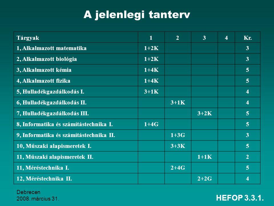 Debrecen 2008. március 31. HEFOP 3.3.1. A jelenlegi tanterv Tárgyak1234Kr. 1, Alkalmazott matematika1+2K 3 2, Alkalmazott biológia1+2K 3 3, Alkalmazot