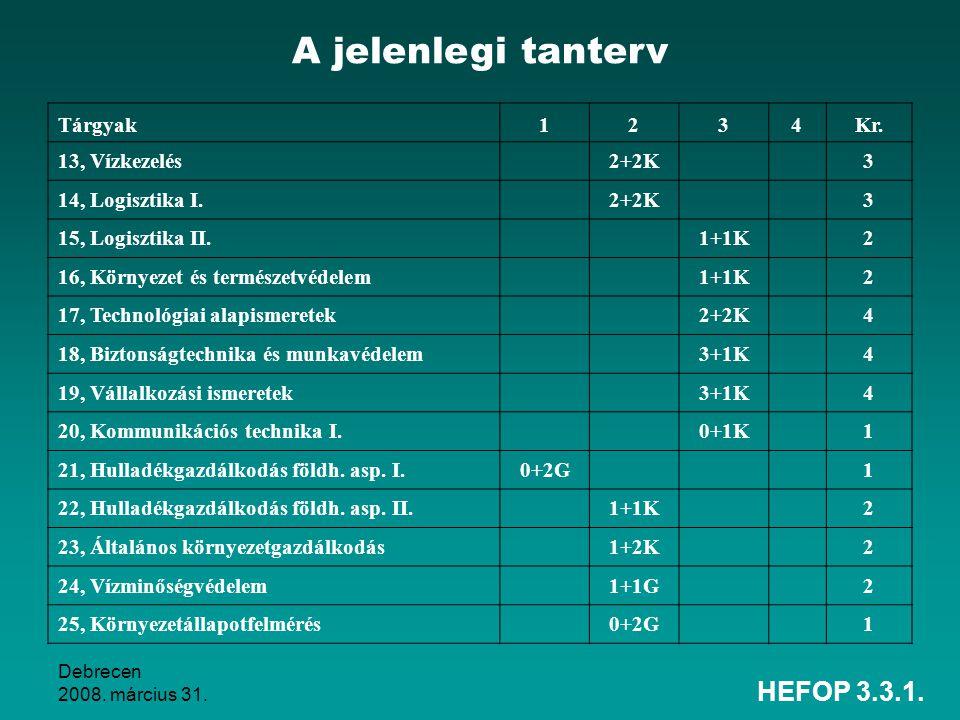 Debrecen 2008.március 31. HEFOP 3.3.1. Tárgyak1234Kr.