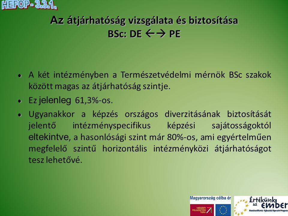 Az á tjárhatóság vizsgálata és biztosítása BSc: DE  PE   A két intézményben a Természetvédelmi mérnök BSc szakok között magas az átjárhatóság szin