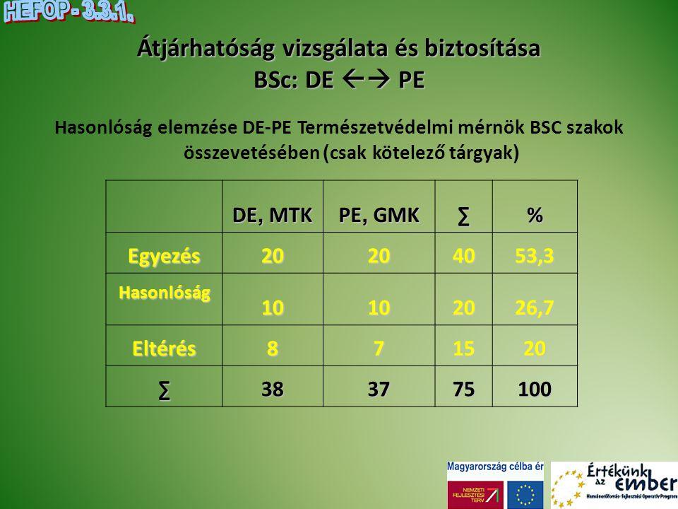 Az á tjárhatóság vizsgálata és biztosítása BSc: DE  PE   A két intézményben a Természetvédelmi mérnök BSc szakok között magas az átjárhatóság szintje.