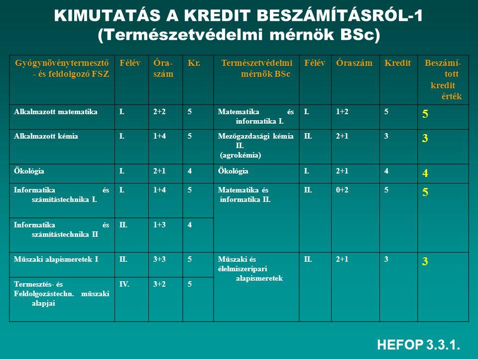 HEFOP 3.3.1. KIMUTATÁS A KREDIT BESZÁMÍTÁSRÓL-1 (Természetvédelmi mérnök BSc) Gyógynövénytermesztő - és feldolgozó FSZ FélévÓra- szám Kr.Természetvéde