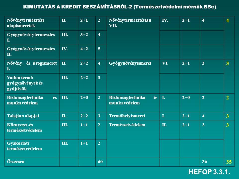 HEFOP 3.3.1. KIMUTATÁS A KREDIT BESZÁMÍTÁSRÓL-2 (Természetvédelmi mérnök BSc) Növénytermesztési alapismeretek II.2+12Növénytermesztéstan VII. IV.2+14
