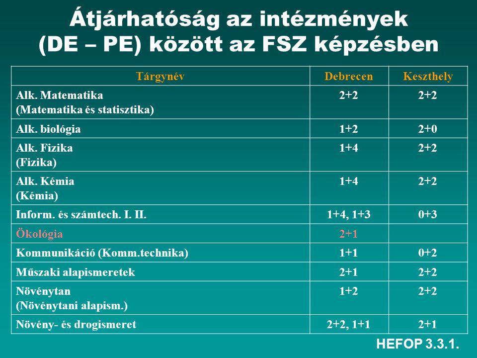 HEFOP 3.3.1. Átjárhatóság az intézmények (DE – PE) között az FSZ képzésben TárgynévDebrecenKeszthely Alk. Matematika (Matematika és statisztika) 2+2 A
