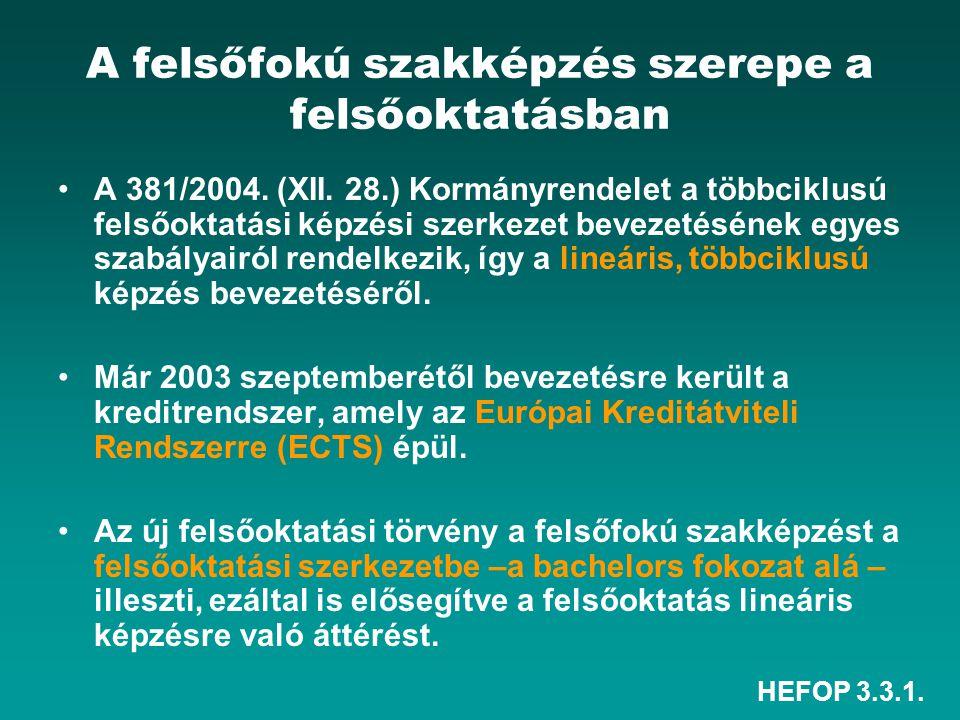 HEFOP 3.3.1. A felsőfokú szakképzés szerepe a felsőoktatásban A 381/2004. (XII. 28.) Kormányrendelet a többciklusú felsőoktatási képzési szerkezet bev