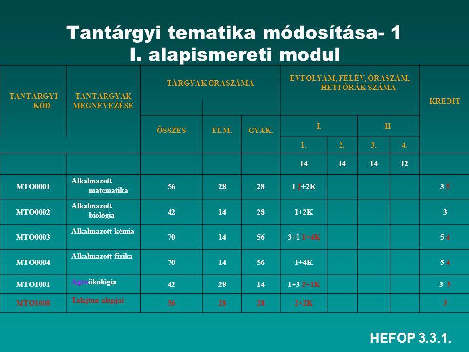 HEFOP 3.3.1. Tantárgyi tematika módosítása- 1 I. alapismereti modul TANTÁRGYI KÓD TANTÁRGYAK MEGNEVEZÉSE TÁRGYAK ÓRASZÁMA ÉVFOLYAM, FÉLÉV, ÓRASZÁM, HE
