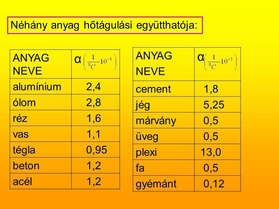 Néhány anyag hőtágulási együtthatója: ANYAG NEVE α alumínium 2,4 ólom 2,8 réz 1,6 vas 1,1 tégla 0,95 beton 1,2 acél 1,2 ANYAG NEVE α cement 1,8 jég 5,