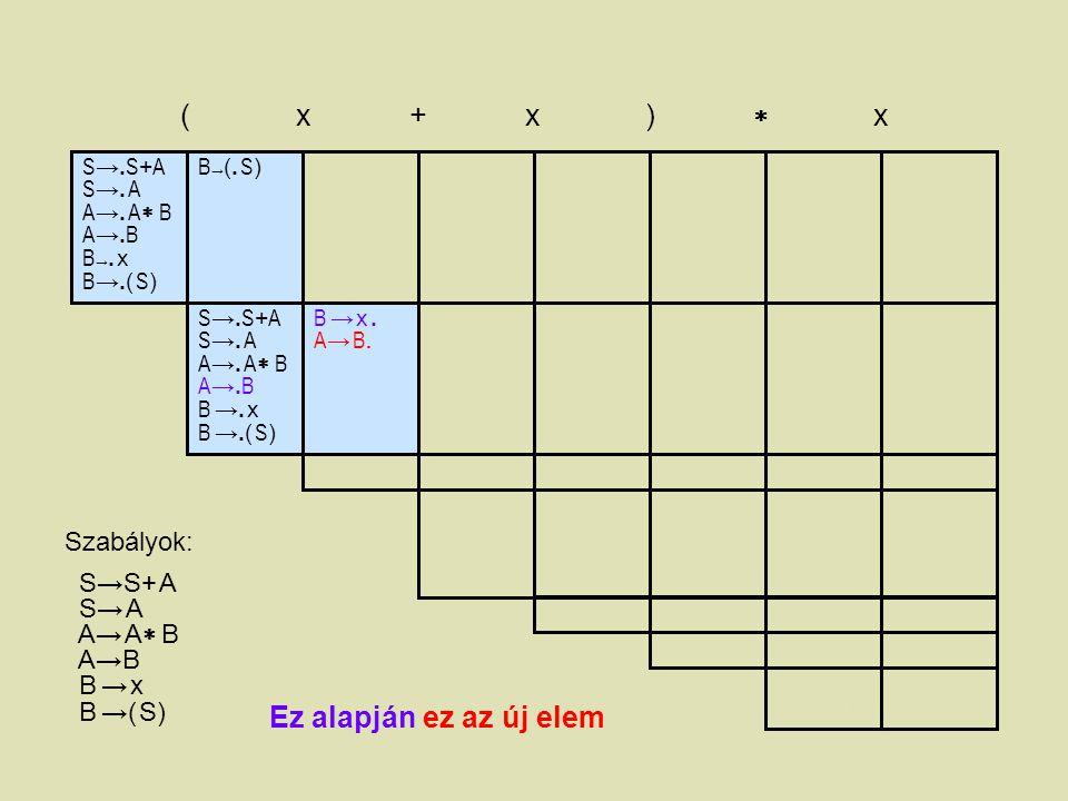 S →. S + A S →. A A →. A  B A →. B B →. x B →.( S ) ( x + x )  x B→(. S)B→(. S) B →( S.)B →( S.) B →( S ). A → B. S → A. A → A.  B S → S. + A A→ A
