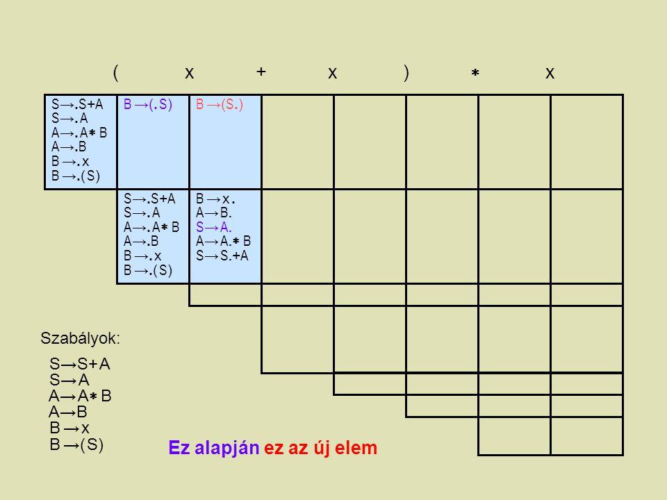 S →. S + A S →. A A →. A  B A →. B B →. x B →.( S ) ( x + x )  x B →(. S)B →(. S) B →(S.)B →(S.) B →( S.)B →( S.) B →( S ). A → B. S → A. A → A.  B