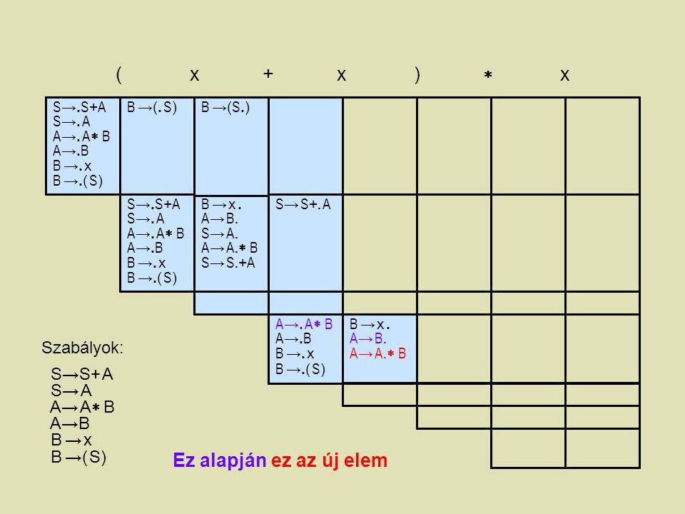 S →. S + A S →. A A →. A  B A →. B B →. x B →.( S ) ( x + x )  x B →(. S)B →(. S) B →( S.)B →( S.) B →( S ). A → B. S → A. A → A.  B S → S. + A A→