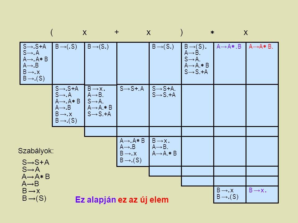 S →. S + A S →. A A →. A  B A →. B B →. x B →.( S ) ( x + x )  x B →(. S)B →(. S) B →( S.)B →( S.) A→ A. BA→ A. BA → A  B. A → B. S → A. A → A. 