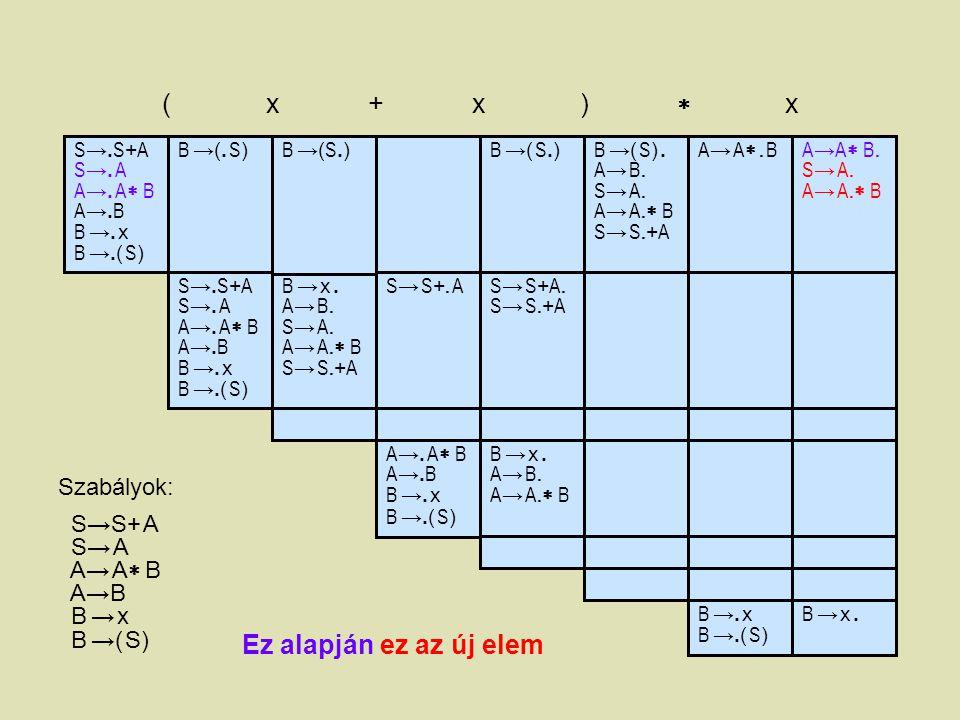 S →. S + A S →. A A →. A  B A →. B B →. x B →.( S ) ( x + x )  x B →(. S)B →(. S) B →( S.)B →( S.) A→ A. BA→ A. BA → A  B. S → A. A → A.  B S →
