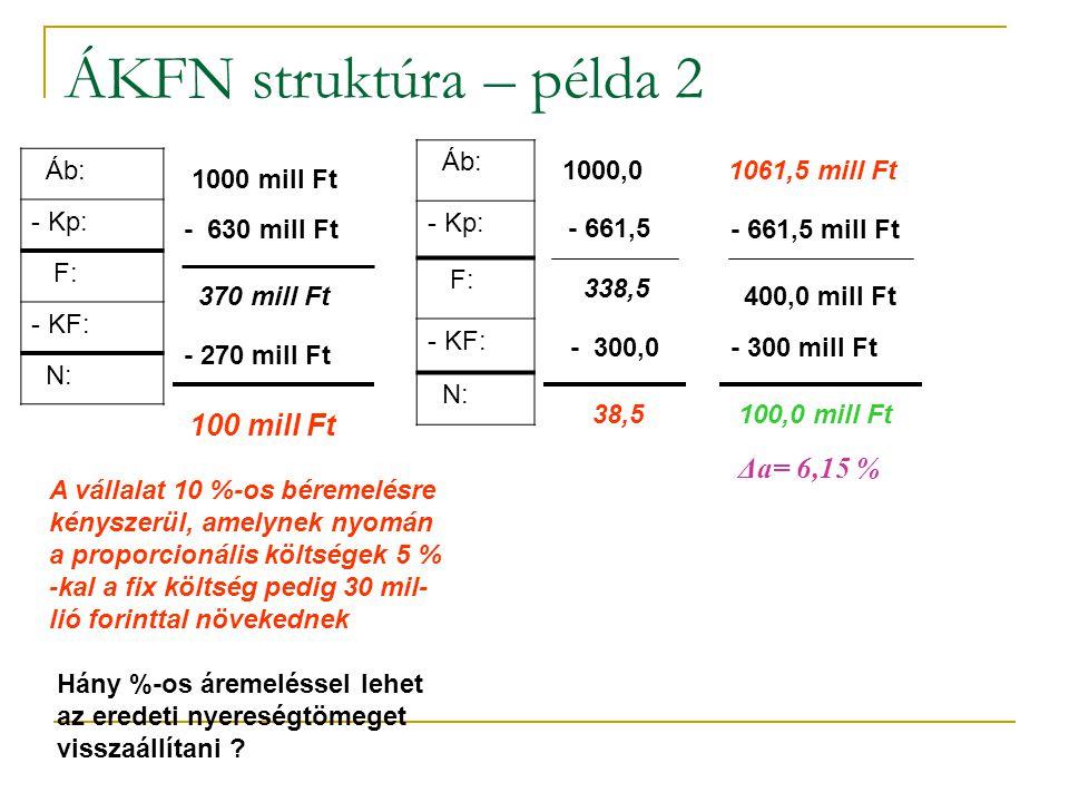 ÁKFN struktúra – példa 2 Áb: - Kp: F: - KF: N: 1000 mill Ft - 630 mill Ft 370 mill Ft - 270 mill Ft 100 mill Ft A vállalat 10 %-os béremelésre kényszerül, amelynek nyomán a proporcionális költségek 5 % -kal a fix költség pedig 30 mil- lió forinttal növekednek Hány %-os áremeléssel lehet az eredeti nyereségtömeget visszaállítani .
