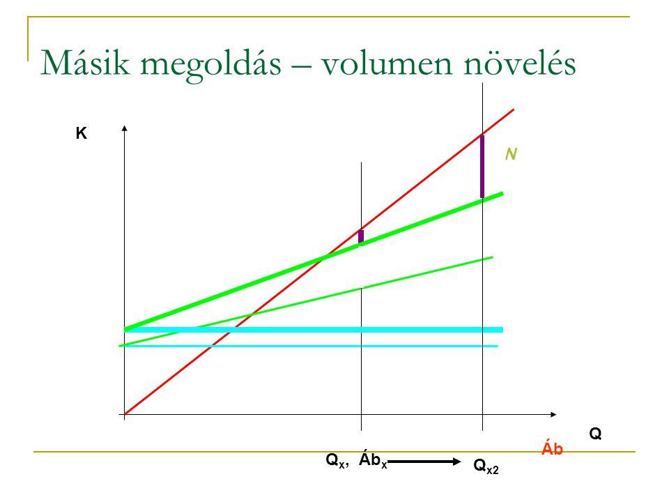 Másik megoldás – volumen növelés Áb Q K N Q x, Áb x ██ N Q x2