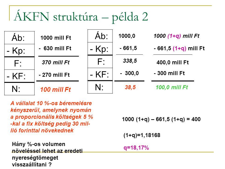 ÁKFN struktúra – példa 2 Áb: - Kp: F: - KF: N: 1000 mill Ft - 630 mill Ft 370 mill Ft - 270 mill Ft 100 mill Ft A vállalat 10 %-os béremelésre kényszerül, amelynek nyomán a proporcionális költségek 5 % -kal a fix költség pedig 30 mil- lió forinttal növekednek Hány %-os volumen növeléssel lehet az eredeti nyereségtömeget visszaállítani .