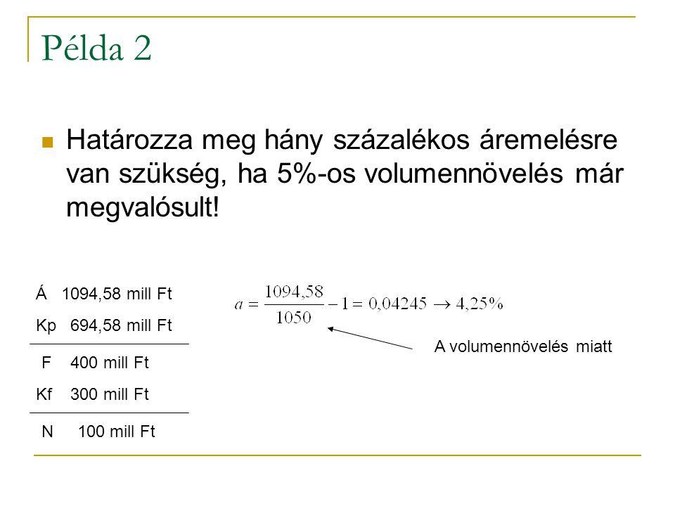 Példa 2 Határozza meg hány százalékos áremelésre van szükség, ha 5%-os volumennövelés már megvalósult.