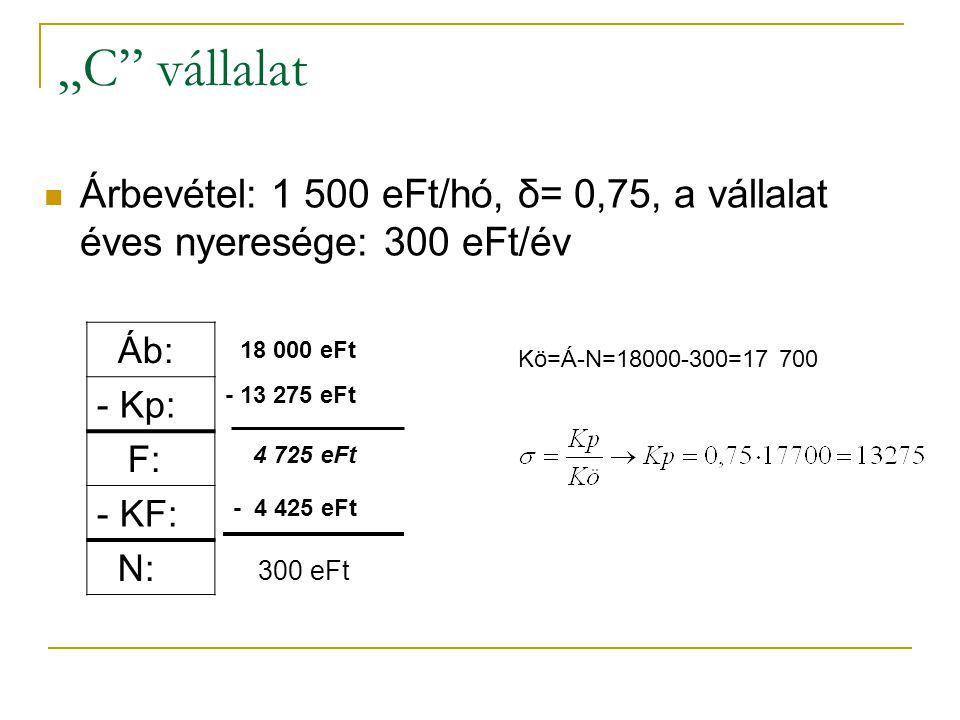 """""""C vállalat Árbevétel: 1 500 eFt/hó, δ= 0,75, a vállalat éves nyeresége: 300 eFt/év Áb: - Kp: F: - KF: N: 18 000 eFt - 13 275 eFt 4 725 eFt - 4 425 eFt 300 eFt Kö=Á-N=18000-300=17 700"""