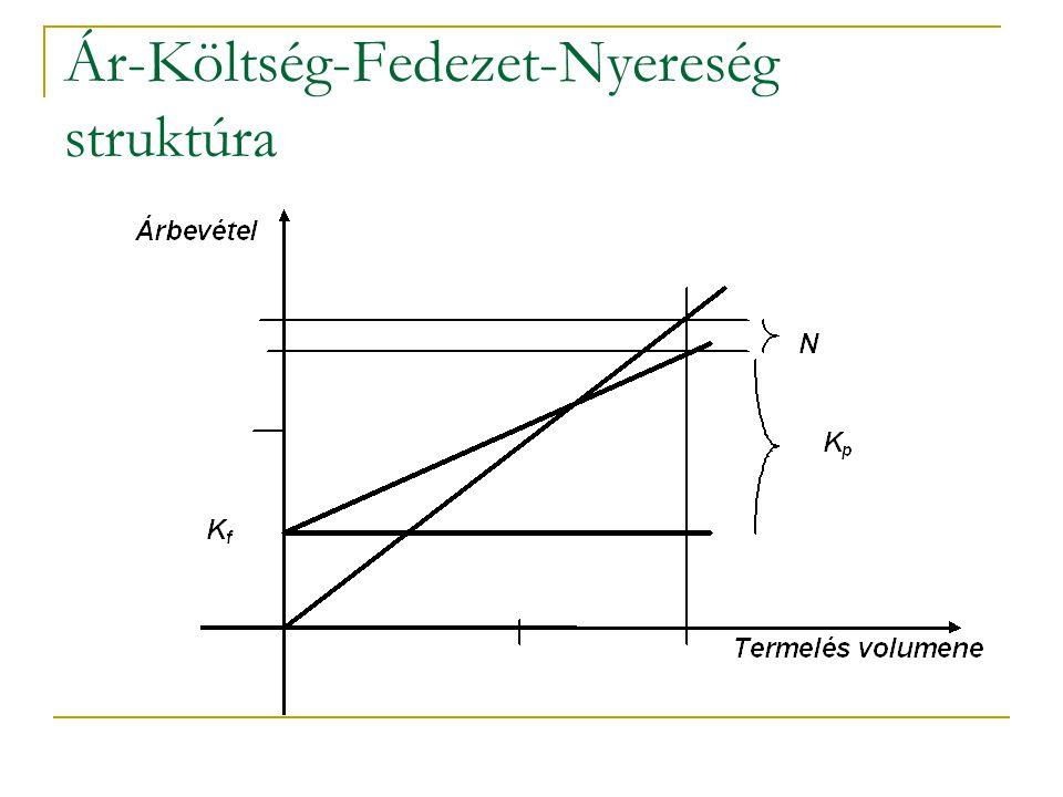 Ár-Költség-Fedezet-Nyereség struktúra